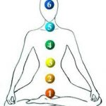 Equilibrio del Chakra – Parte II