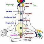 Historia del Sahaja Yoga