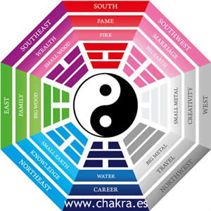 El feng shui y los colores chakra for Colores para el living feng shui